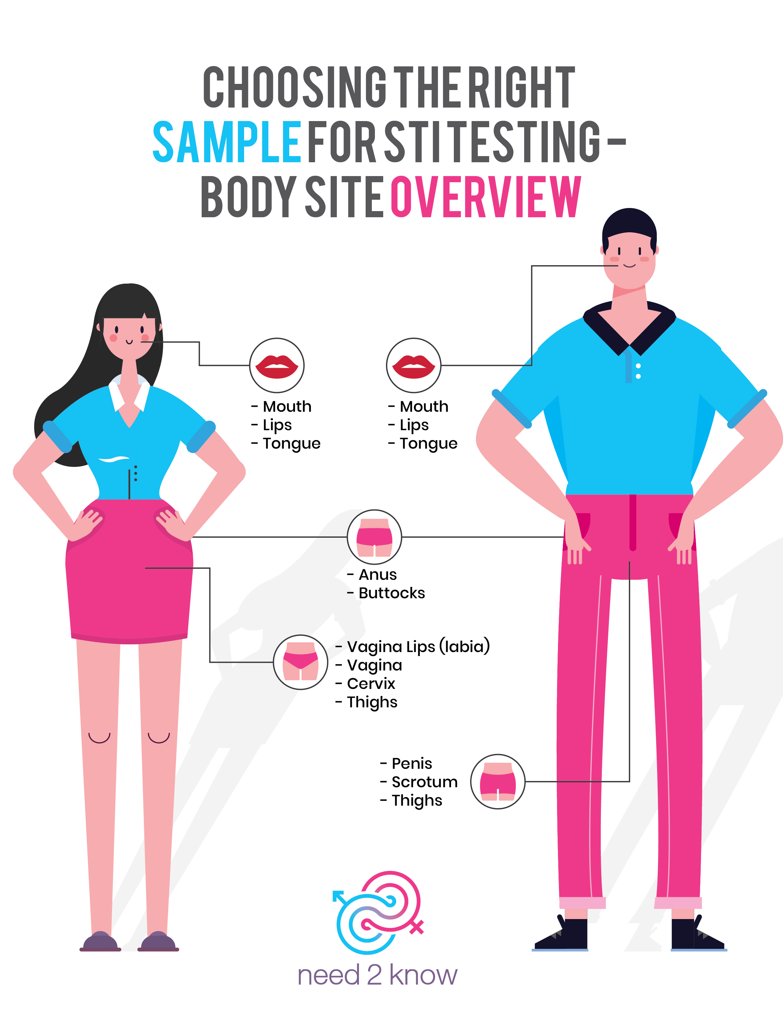 Choosing the right body site for STI testing sample